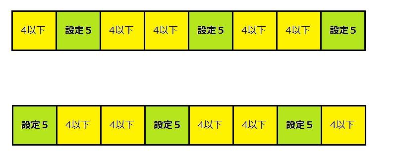 設定5の配置色付